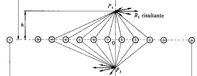 Schiera di N conduttori paralleli