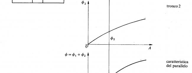Caratteristica dei circuiti magnetici in parallelo